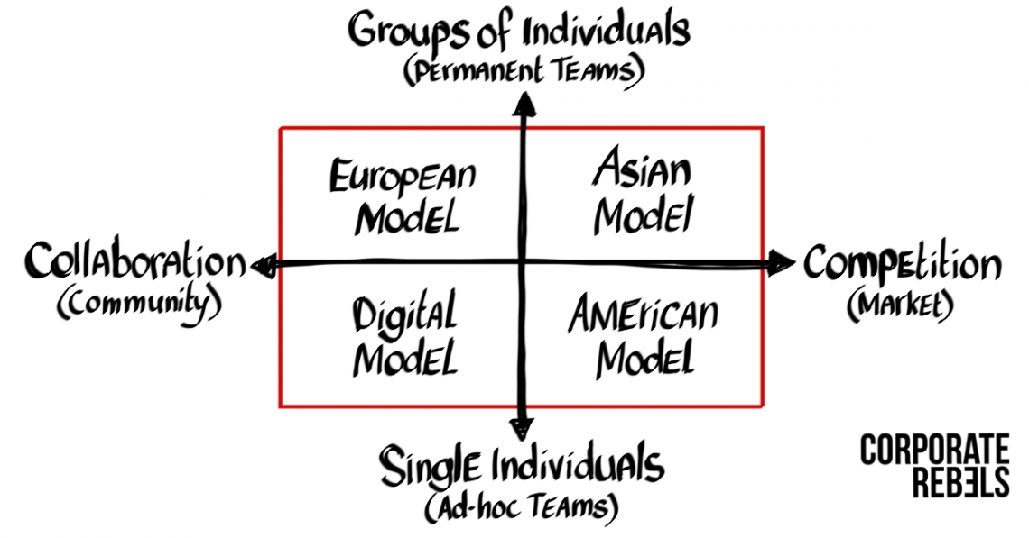 4 Future-Proof Organizational Models Beyond Hierarchy And Bureaucracy
